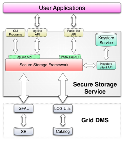 securestorage_diagram.png